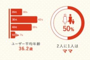 エアークローゼット年齢層:平均年齢36.2歳、2人に1人はママ