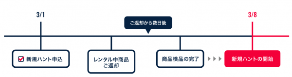 バイセルハントの交換方法