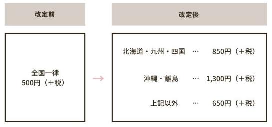エディストクローゼットの送料変更
